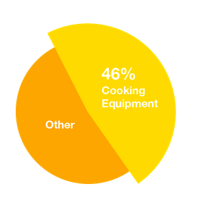 Unattended cooking is the number one cause of home fires.